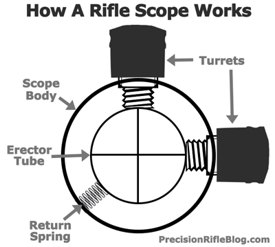 How-A-Rifle-Scope-Works