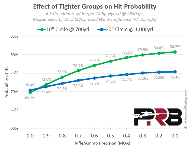 Effect of Tighter Groups on Hit Probability