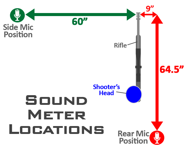 Sound Test Meter Locations
