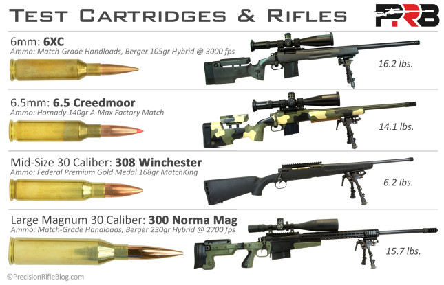 Test Rifles and Cartridges