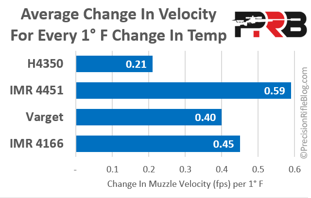 Change In Muzzle Velocity Per 1 Degree Temperature Hogdon Extreme IMR Enduron