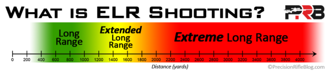What Is Extreme Long Range Rifle Shooting Distance