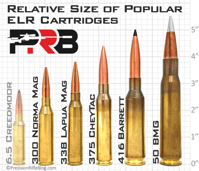 Extreme Long Range ELR Cartridge Caliber Comparison
