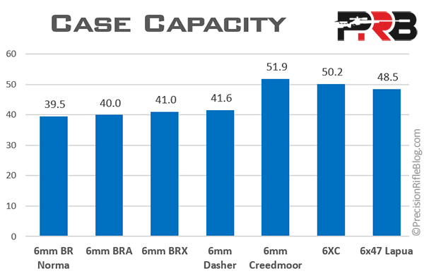 Case Capacity by Rifle Caliber