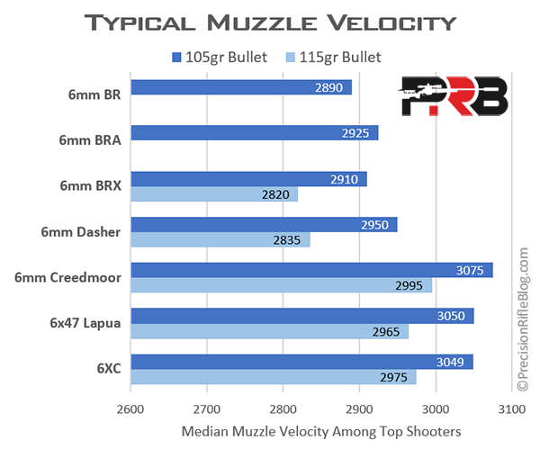 Typical Muzzle Velocity by Rifle Caliber