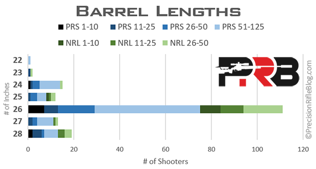 Rifle Barrel Length