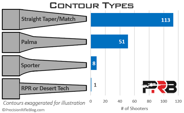 Shooters by Barrel Contour Types