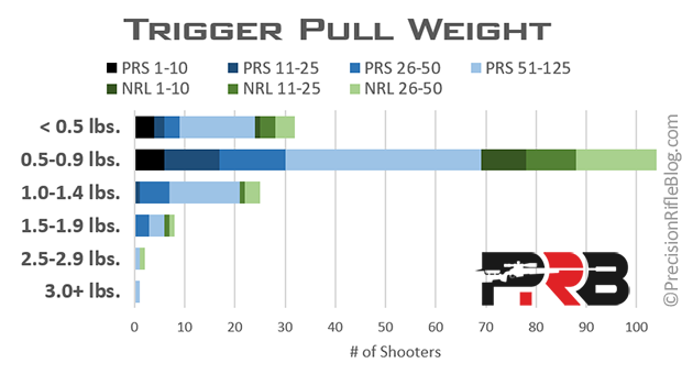 Trigger Pull Weight