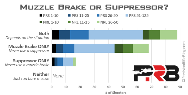 Muzzle Brake vs Suppressor