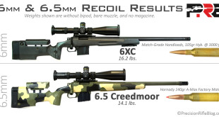 6mm 6.5mm Muzzle Brake Rifle Recoil Results