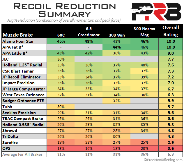Muzzle Brakes: Recoil Reduction Results Summary