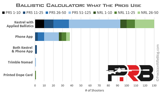 Ballistic Calculator
