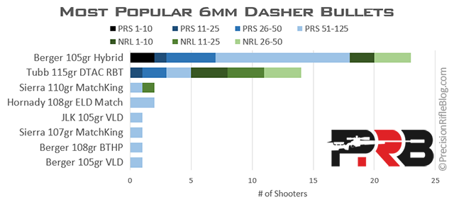 6mm Dasher Load Data – What The Pros Use