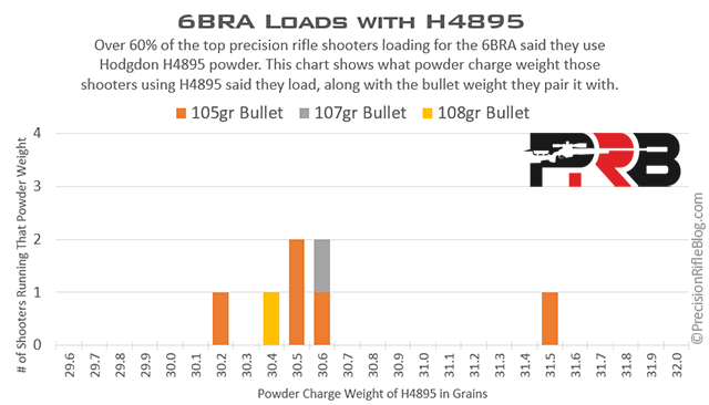 6BRA Load Data