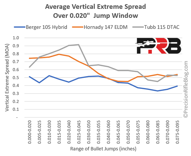 Vertical Extreme Spread Over 0.020 Bullet Jumps