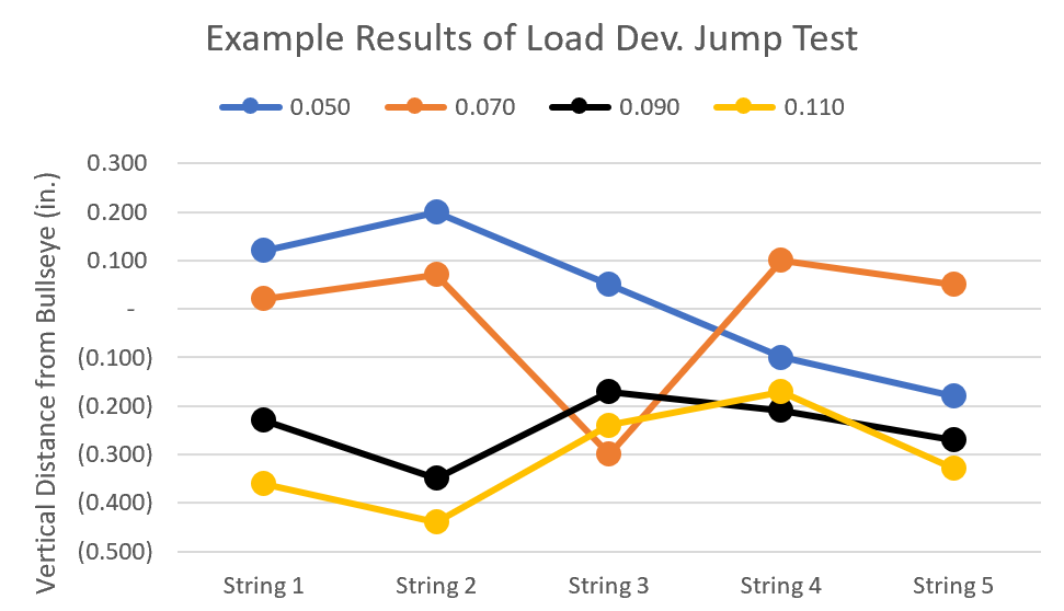 Bullet Jump Load Development Example