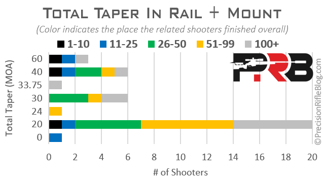 Total Taper Cant in Rail and Scope Mount Rifle